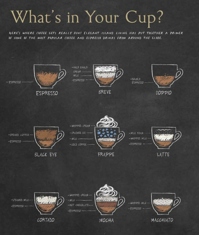 What's in Your Cup p1